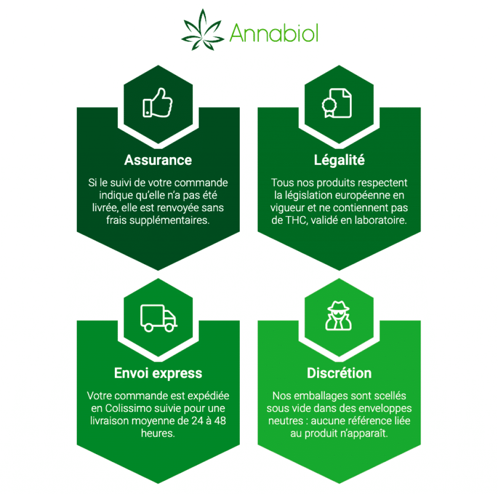 Pourquoi acheter Annabiol CBD Oil ?